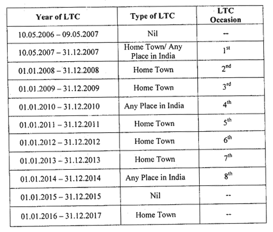 New Recruits LTC type for 8 years