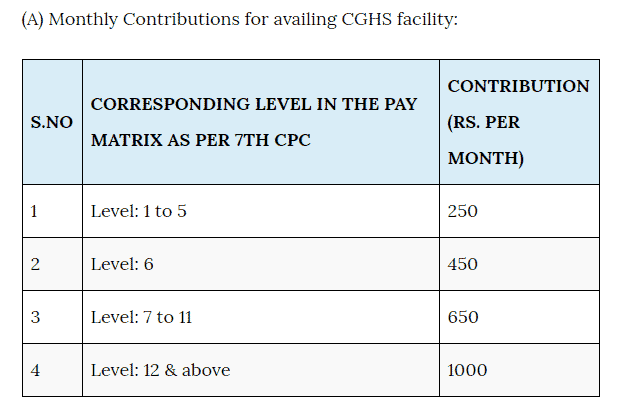 CGHS Subscription 7th CPC Rates
