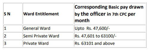 CGHS Ward Entitlement in 7th CPC Pay
