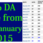 DA from January 2015 will be 113%
