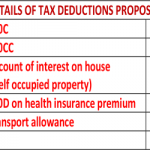 DETAILS OF TAX DEDUCTIONS PROPOSED