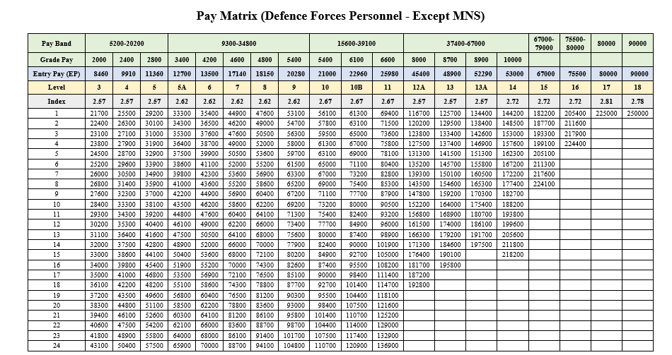 7th CPC Defence Pay Structure