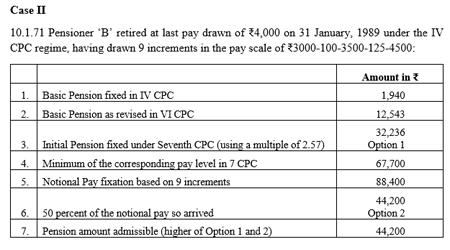 Calculation of 7th CPC Basic Pension