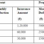 7th Pay Commission Group Insurance scheme