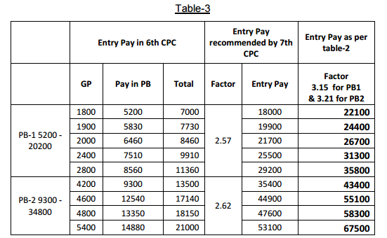 Comparision of Entry Pay of 6th CPC with 7th CPC Pay