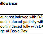Unjust Factors Adopted by 7th Pay commission to calculate Allowances in 7th CPC Scale: IRTSA
