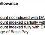 7th CPC Allowances