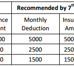 Unjustified increase in monthly deduction for Central Government Employees Group insurance Scheme in 7th CPC
