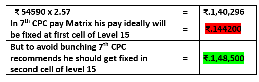 7th Pay commission Pay fixation