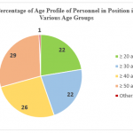 Interesting facts in 7th CPC report about Age Profile of Central Government Staffs