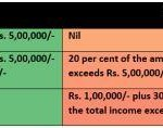 Rates of Income Tax as per Finance Act, 2015