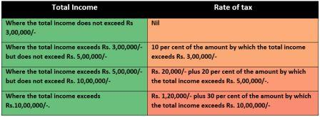 Income Tax table 2