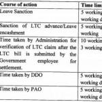 DOPT Order for removing bottlenecks in processing of LTC Claims