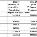 Financial Implications on implementation of 7th Pay Commission