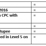 Promotion Option Calculation for Revision of pay in 7th CPC