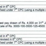 7th CPC Pension Order issued for Revising Pension for Pre 2016 Pensioners