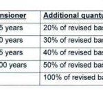 Pension Fixation on Notional Pay in Pay Matrix - Pre 2016 Pension Revision Order Issued