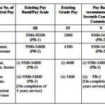 7th CPC Pay scale for Upgraded Post in Supreme Court of India