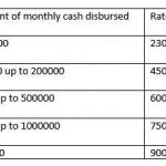 7th CPC Allowances for Postal