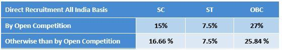 Reservation Percentage for SC /ST and OBC in Central Government Jobs