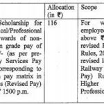 Education Scholarship for Wards of Railway Employees