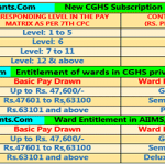 CGHS Subscription Rates 2017 Modification OM dated 13.1.2017