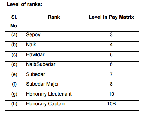 Army PBOR Ranks