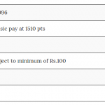 Steps to Find Notional pay to calculate Basic Pension – Karnataka COC