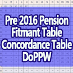 Official Fitment Table for Pre 2016 Pensioners – Concordance Table 19