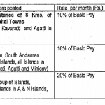 Island Special Duty Allowance to the Central Govt employees – Finmin Order