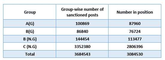 Sanctioned and Acutal Strength of Employees in Central Government