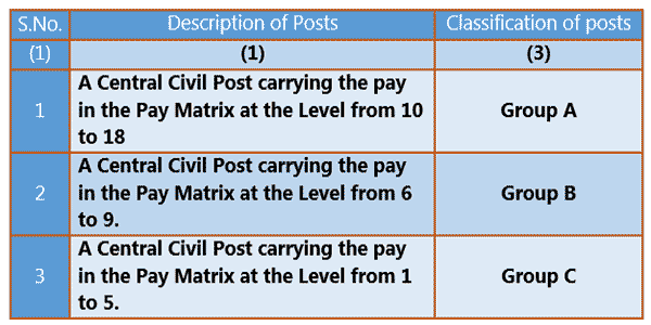 Classification of Post in 7th CPC