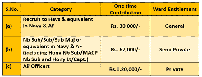 Revised ECHS contribution rates and Ward entitlement