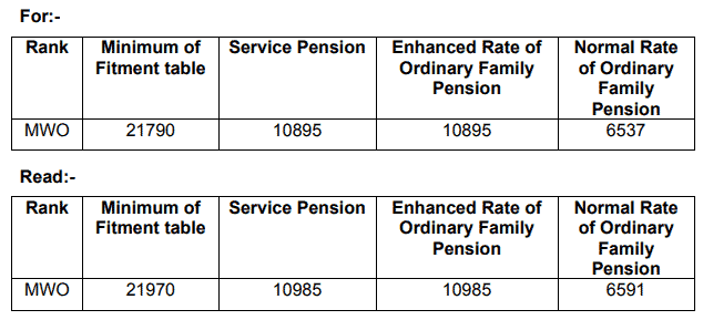 Enhanced rate of ordinary family pension