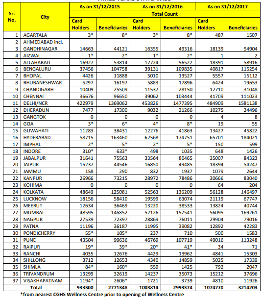 Number of CGHS Card Holders List City wise