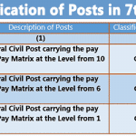 Classification of Posts in 7th CPC