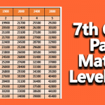 7th CPC Pay Matrix Level 1 to 5