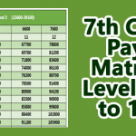 7th CPC Pay Matrix Level 10 to 12