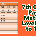 7th CPC Pay matrix Level 15 to Level 18 for HAG Scale