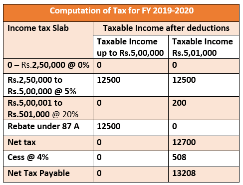 Income Tax Slab 2019