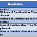 Higher Qualification Incentive Rates in 7th CPC
