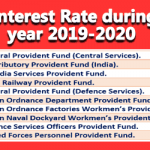 GPF Interest Rate during the year 2019-2020