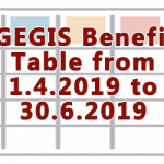 CGEGIS Benefits Table from 1.4.2019 to 30.6.2019