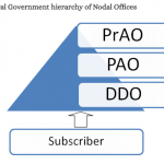 Function of NPS Nodal Offices in Central Government