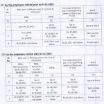 BSNL retirees cghs ward entitlements