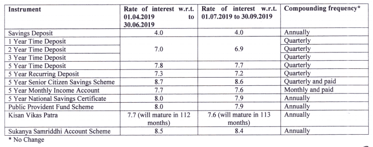Small Savings interest rate for second quarter of 2019-20