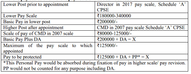 Appointment from a Board level post to a Board level post in a different CPSE in different pay scales of different pay revisions but same schedule