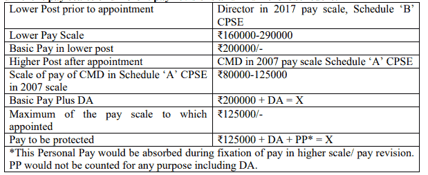 Appointment from a Board level post to a Board level post in different CPSE in different pay scales of different pay revisions and in different schedule