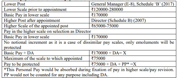 Board level post in different CPSE in different pay scales of different pay revisions