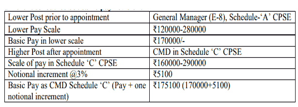 Board level post in different CPSE in different schedules but same pay revision